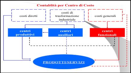 Strumenti di pianificazione e controllo tecnico contabili for Costo per costruire 5 case a schiera