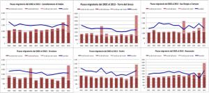 Flussi migratori 2002-2013