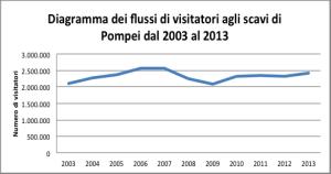 Flussi di visitatori a Pompei 2003-2013