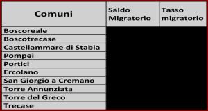 tasso migratorio